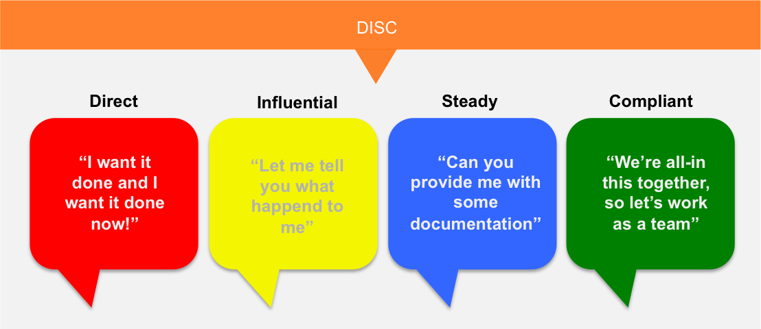 DISC behavior