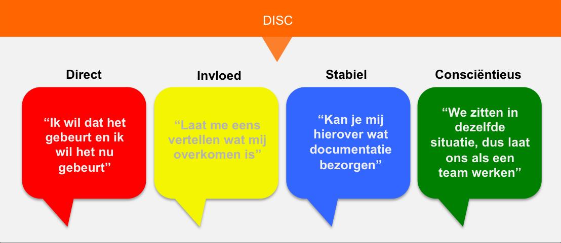 DISC gedrag NL