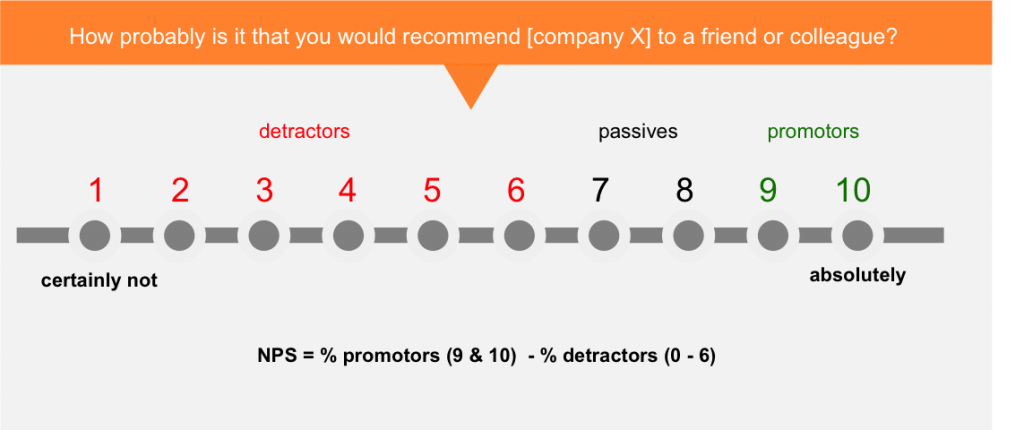 net promoter score Multi-Value