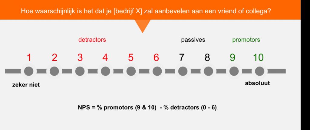 NPS Multi-Value NL
